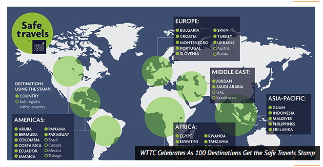 WTTC Celebrates As 100 Destinations Get the Safe Travels Stamp